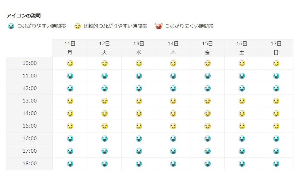 BIGLOBEお問い合わせ窓口(電話)の混雑予想一覧が公式サイトで掲載されている。