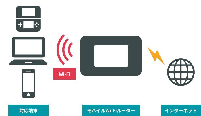 Wi-Fiのイメージ。モバイルWi-FiルーターでWi-Fiに対応するスマホやパソコンをインターネットに接続させることができる。