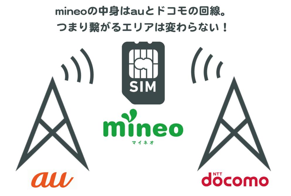 「mineoの中身はauとドコモの回線。つまり繋がるエリアは変わらない!」を説明するイラスト