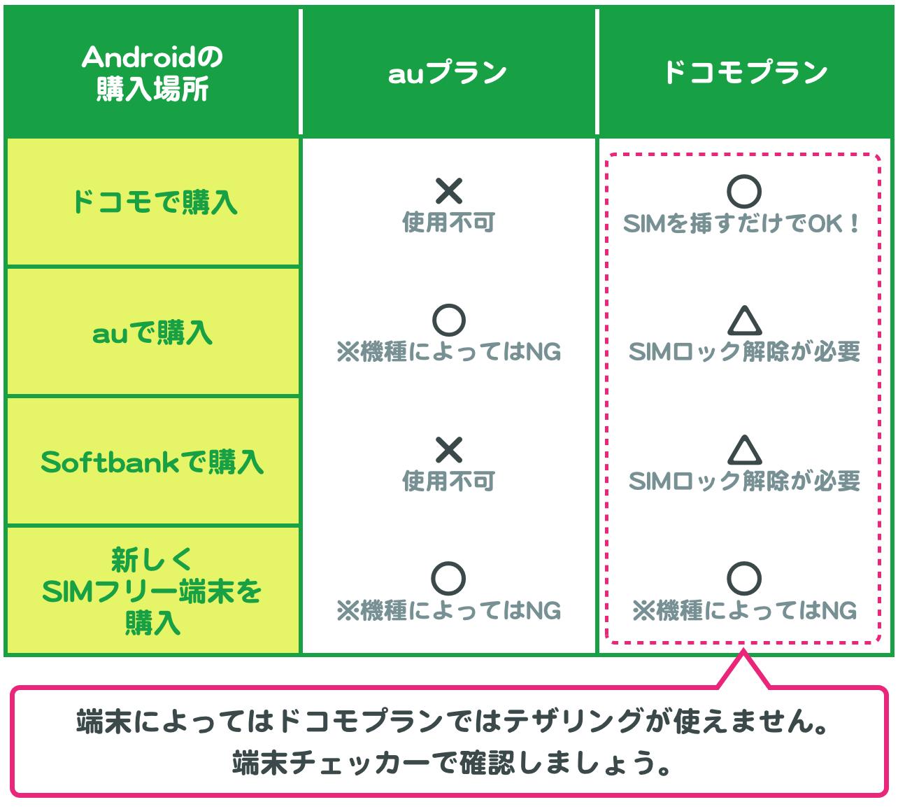 Androidの購入場所×回線タイプの組み合わせ表。auプランは、auで購入した場合か、新しくSIMフリー端末を購入した場合のみ使える。ドコモプランは、ドコモで購入の場合とSIMフリー端末の場合はSIMを挿せばそのまま使えるが、auかSoftbankで購入した場合はSIMロック解除が必要。また、端末によってはドコモプランではテザリングが使えない。端末チェッカーで要確認。