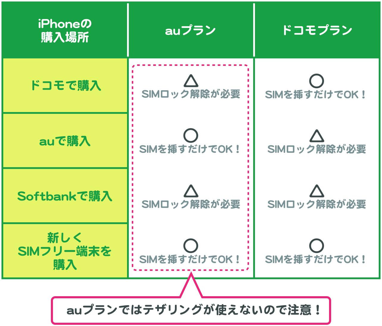 iPhoneの購入場所×回線タイプの組み合わせ表。ドコモで購入×ドコモプラン、auで購入×auプランの場合はSIMを挿すだけで使える。auで購入×ドコモプラン、ドコモで購入×auプランの場合はSIMロック解除が必要。Softbankで購入の場合必ずSIMロック解除が必要。新しくSIMフリー端末を購入した場合、auプランでもドコモプランでもSIMを挿すだけで使える。またauプランではテザリングが使えないので注意が必要。