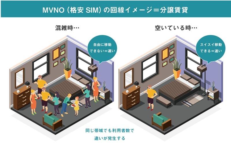 格安SIM(MVNO)…例えると分譲賃貸