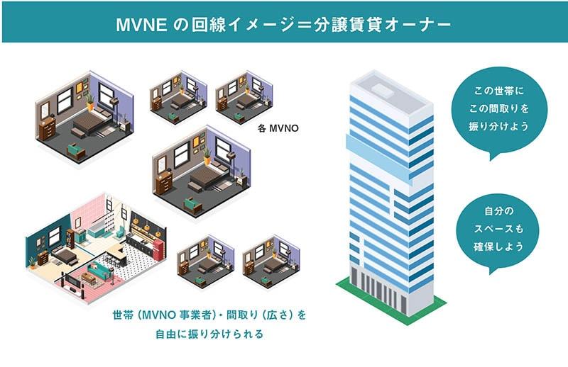 MVNE…例えると分譲賃貸オーナー