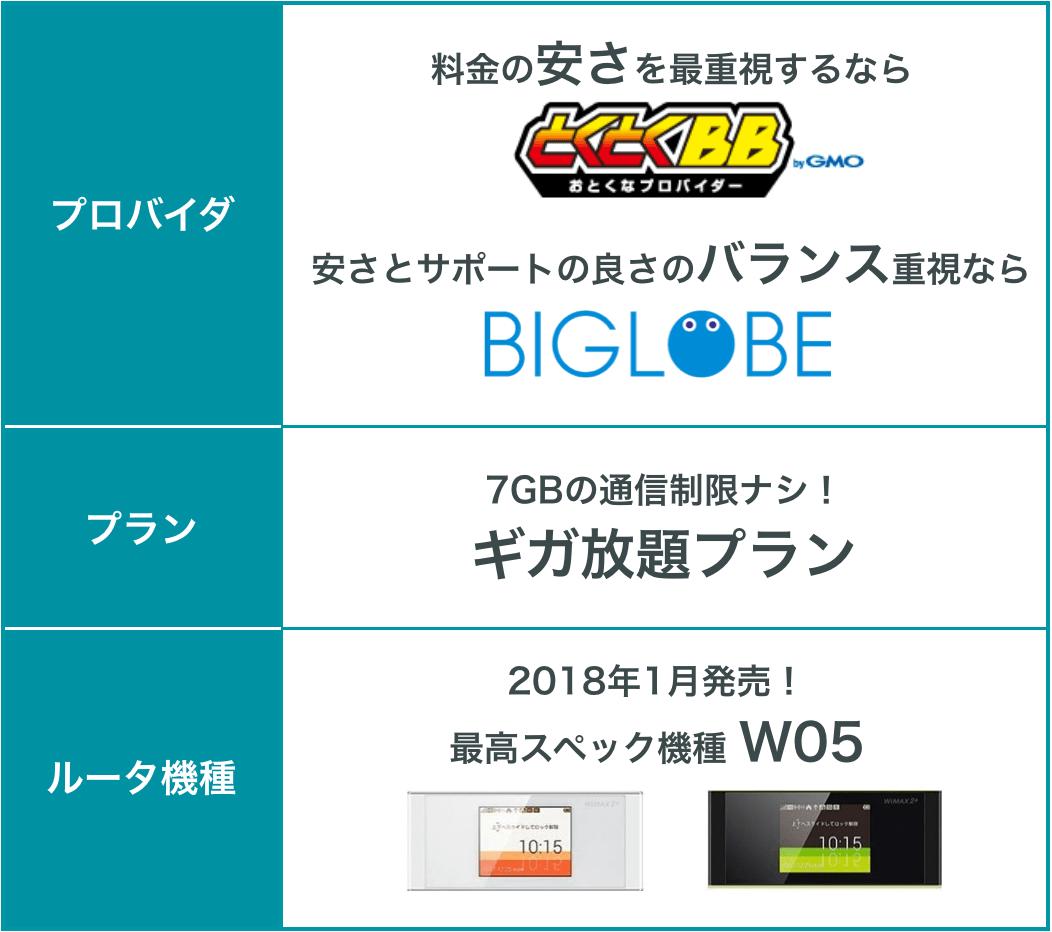 筆者がおすすめするWiMAXのプロバイダ/プラン/ルータ機種の表。プロバイダは、料金の安さを最重視するなら GMOとくとくBB。安さとサポートの良さのバランス重視ならBIGLOBE。プランは7GBの通信制限がかからないギガ放題プラン。ルータ機種は2018年1月発売の最高スペック機種W05。