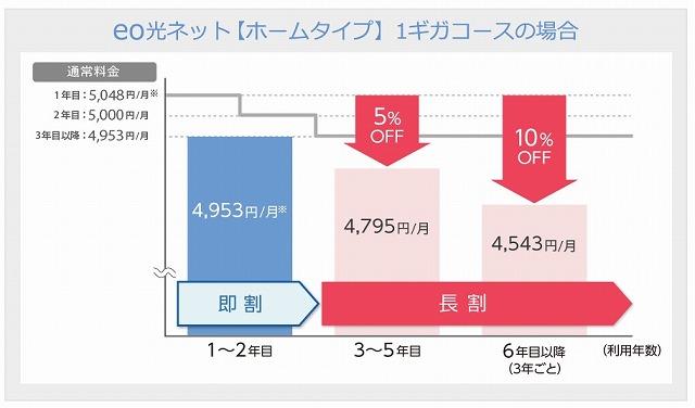 eo光 ホームタイプの料金グラフ