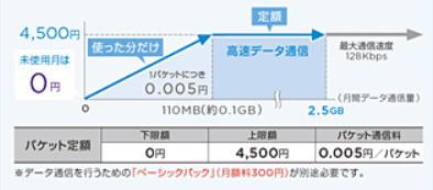 ワイモバイルのケータイプランSS向けオプション「パケット定額」はデータ通信をおこなうために必要となる。上限が4,500円までで、使った分だけパケット料金が請求される仕組み。