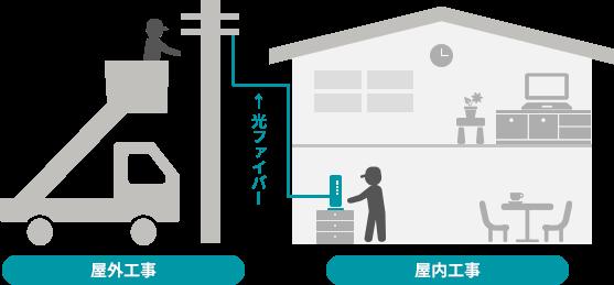 光回線とは光ファイバーを使った通信技術のことで、利用するためには「屋外工事」と「屋内工事」という2種類の工事が必要になる。