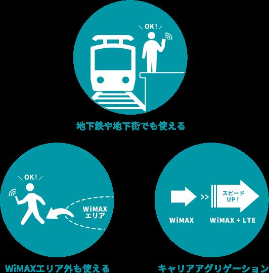 WiMAXのLTEオプションのメリットを説明するイラスト。1.地下鉄や地下街でも使える。2.WiMAXエリア外でも使える。3.キャリアアグリゲーションを使ってより高速な通信ができる。