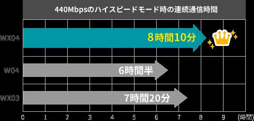 「WX04・W04・WX03」の3機種について、440Mbpsのハイスピードモード時の連続通信時間を比較する図