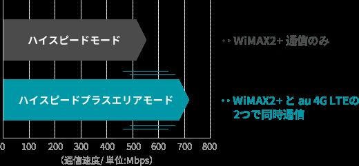 「ハイスピードモード」と「ハイスピードプラスエリアモード」の違いを表す図。