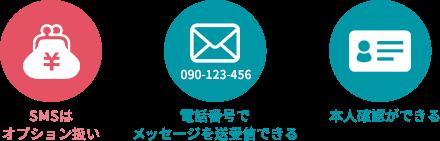 SMS付きデータSIMの特徴を表すイラスト。1.SMSはオプション扱いになる。2.電話番号だけでメッセージのやり取りができる。3.本人確認ができる。