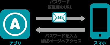 SMS認証のイメージ