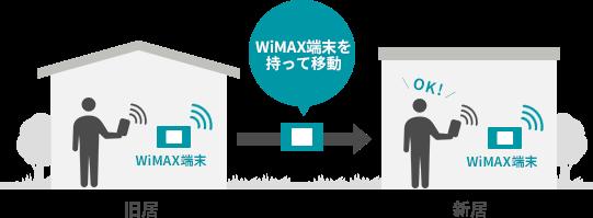 WiMAXなら引っ越しのときも端末を持っていくだけで、すぐに転居先でインターネットを始められる。