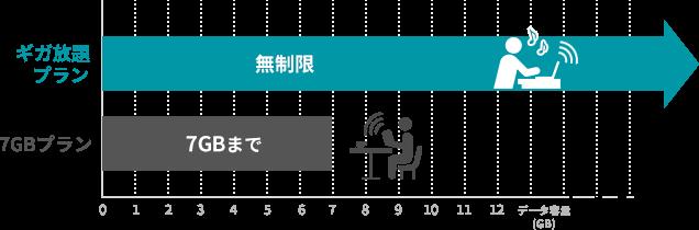WiMAXの料金プラン「ギガ放題」と「7GBプラン」を比較したイメージ図。テキストがメインのWebページなどの閲覧をする程度なら問題なく使える7GBプランと、動画や画像のたくさん表示されるSNSなどをガンガン使いたい人向きのギガ放題プラン。