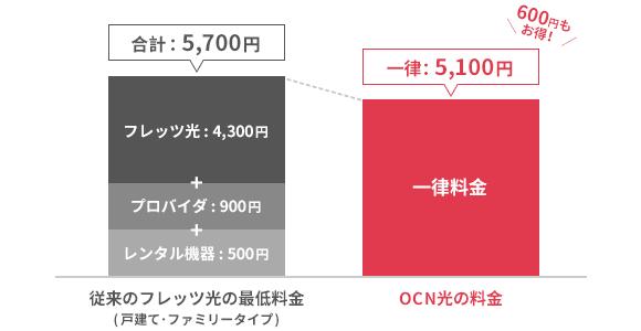 従来のフレッツ光の最低料金とOCN光の料金の比較グラフ