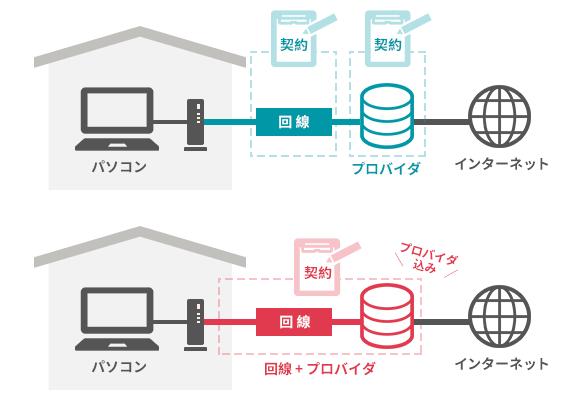 回線とプロバイダーの契約が別々の場合と同じ場合の図解