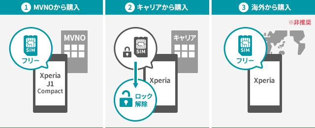 XperiaのSIMフリー端末の入手方法