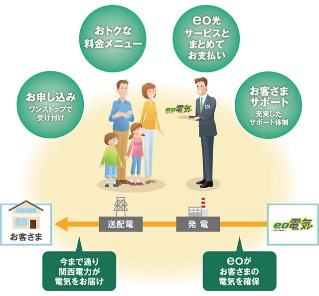 eco電気サービス内容