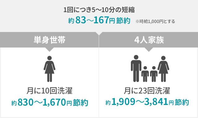 世帯別洗濯節約価格