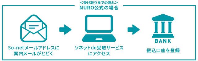 NURO光公式のキャッシュバックキャンペーンの受け取り手順をあらわしたイラスト。So-netメールアドレスあてに届く案内メールを確認する。次に届いたメールから「ソネットde受取サービス」へアクセス。そこに振込先の口座を登録して手続きが完了。