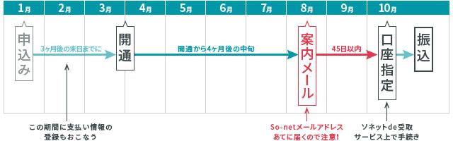 NURO光公式のキャッシュバックを受け取るための手続きを行うタイミングをあらわしたイラスト。開通から4ヶ月後に案内メールが届き、その45日以内に口座を指定しなければならない。