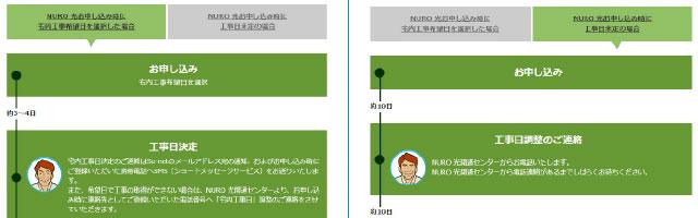 NURO光公式サイトで申し込むメリットとしては「すぐに工事日程の調整ができること」がある。