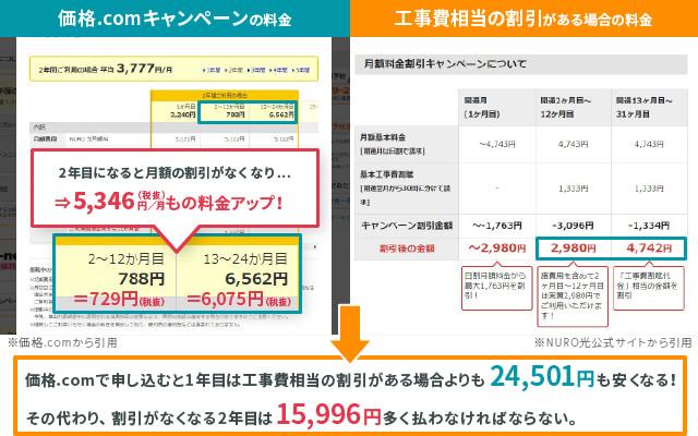 価格.comからNURO光を申し込んだ場合、NURO光公式の特典「工事費相当の割引」が受けられない。2年間の総額で考えれば価格.comのキャンペーンが不利なわけではないが、割引が1年目に集中するために2年目の月額料金が高くなってしまうことに注意が必要。月額料金が1年目は953円、2年目には6,075円と大きなちがいが出てくるため、支払い時には相当なインパクトになると考えられる。