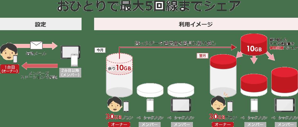 rakuten_datashare