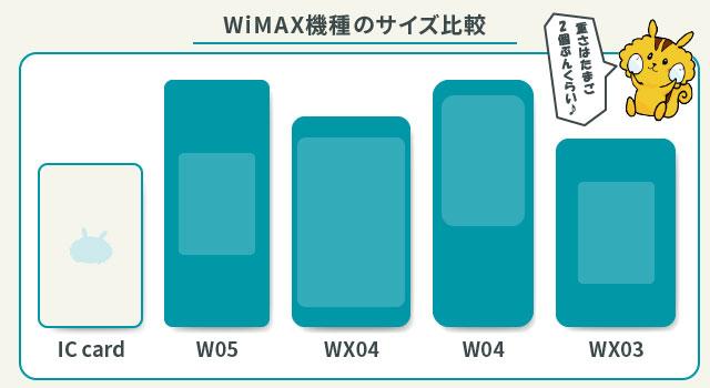 WiMAXの端末サイズを交通系ICカードと比較した画像。