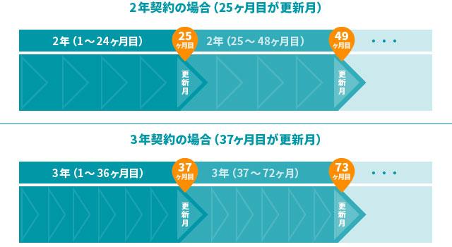WiMAX契約における更新月のイメージ。