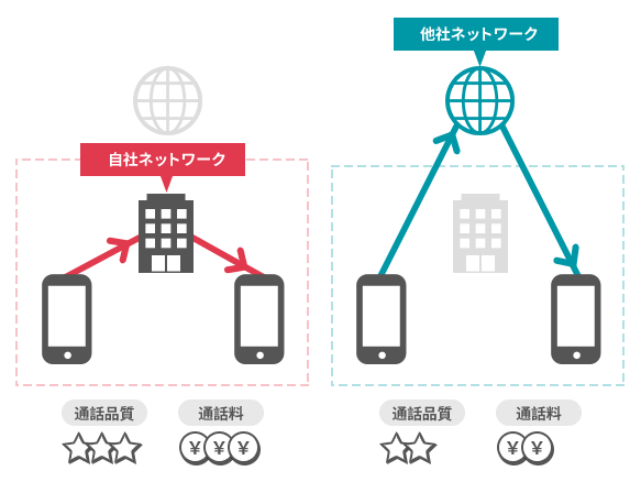 プレフィックスサービスの仕組みイメージ