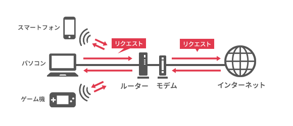 固定回線を有線接続しなくてもインターネット接続できるのが、Wi-Fiの技術。Wi-Fiルーターによりスマホなどの機器がインターネット接続できることを表したイラスト。