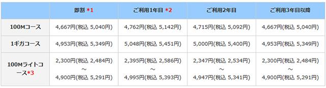 eo公式|eo光ネット【ホームタイプ】【メゾンタイプ】の月額料金を知りたい