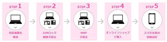 新規お申し込みの流れ(UQ mobile)