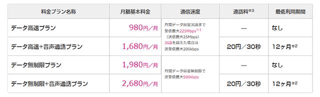 UQ mobile オンラインショップ