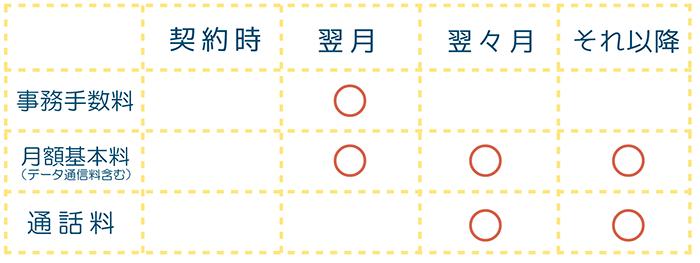 楽天モバイル 事務手数料2