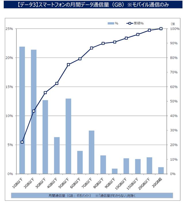 ITmedia Mobile|スマホの月間通信量は50%以上が3GB以下
