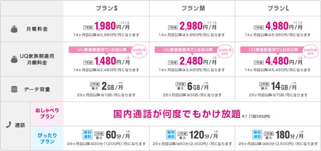 UQ mobileのオススメプラン