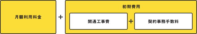 ソフトバンク「特徴1 SoftBank光 料金」