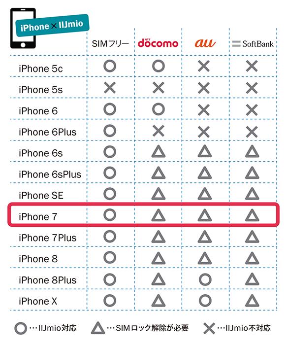 iPhone IIJmio対応状況