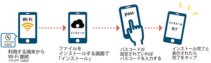 UQモバイル APN構成