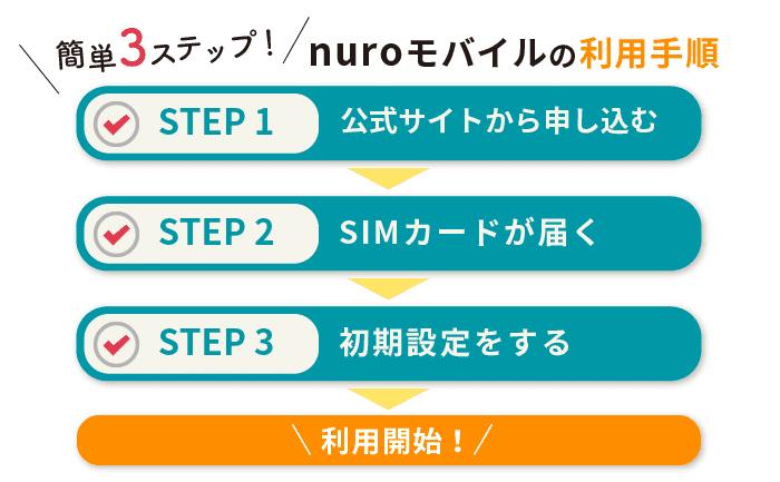 nuroモバイルの利用開始手順