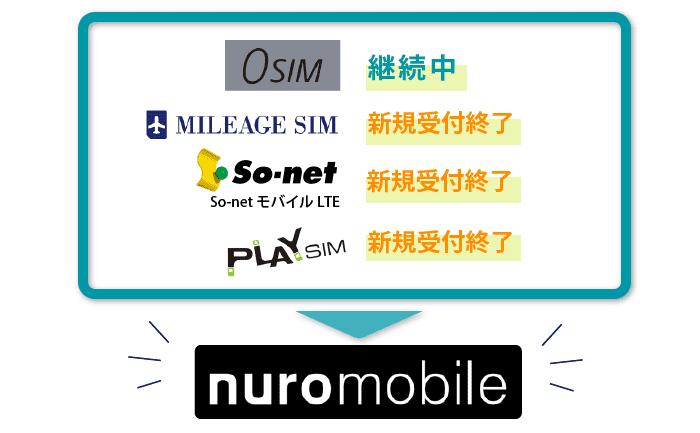 nuroモバイルの現行サービス