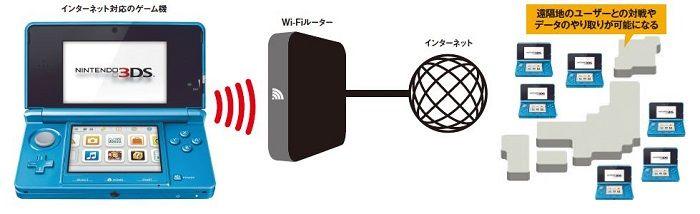 ゲーム機をインターネットに接続するメリット