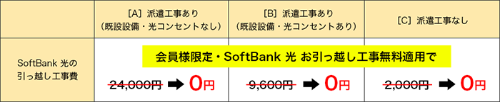 SoftBank 光 引っ越しのお手続き