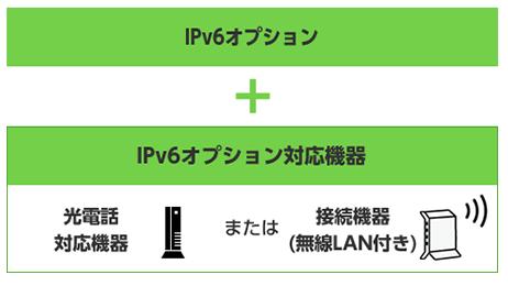 ビッグローブ「高速接続サービス(IPv6接続)のご案内」