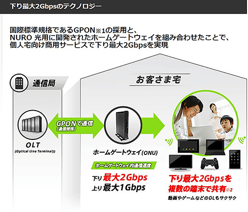 NURO光 下り最大2Gbpsのテクノロジー