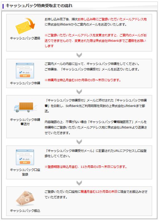 価格.com「SoftBank 光 マンション(自動更新ありプラン)