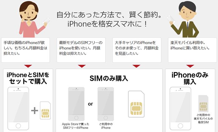 楽天モバイル iPhoneを使う