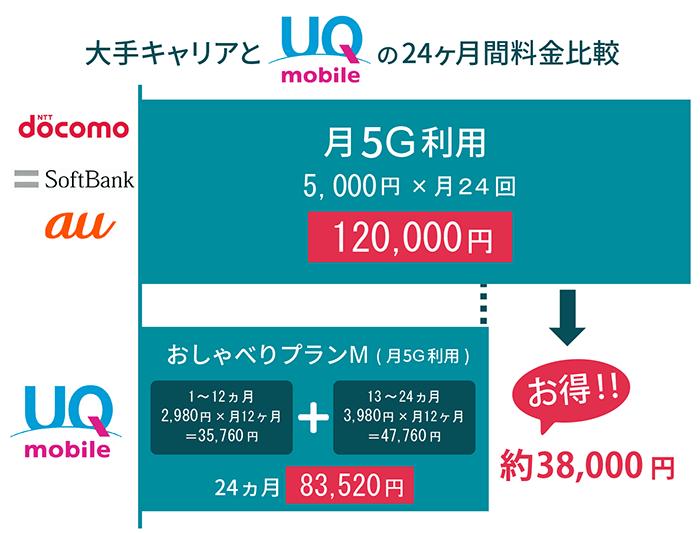 UQmobile 比較